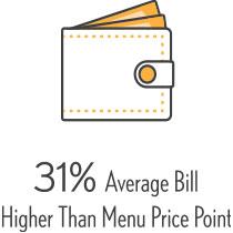 31% Average Bill Higher Than Menu Price Point
