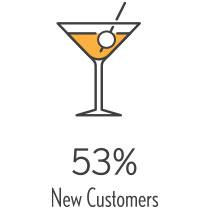 53% New Customers