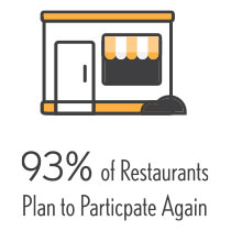 93% of Restaurants Plan to Participate Again